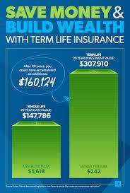 Term Life Vs Whole Life Insurance Daveramsey Com