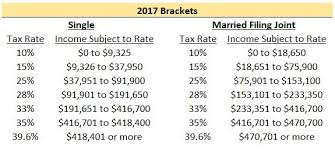 a reasonable person would think that the ine subject to tax would simply double if you went from filing single to married filing joint as you can see