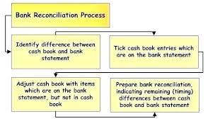 Excel Banking Plate Bank Account Balance Sheet