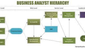 Tech Mahindra Designation Hierarchy Business Analyst Hierarchy Designation Hierarchy