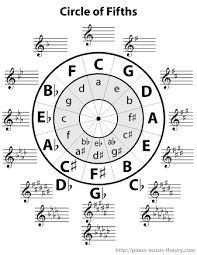The Circle Of Fifths Chart Piano Music Theory