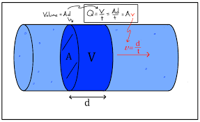 a a aa is the cross sectional area of a section of the pipe and v v vv is the sd of the fluid in that section