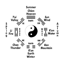 Eight Trigrams Chart For The I Ching Book Of Changes