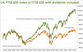 Ftse 100 Ksh Investment Blog