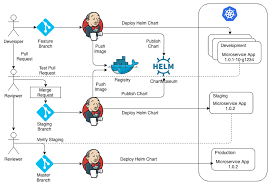 Ci Cd With Kubernetes And Helm Dzone Cloud