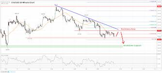 Eth Price Usd Chart Ethereum Price Analysis Eth Nears Short Term Breakdown