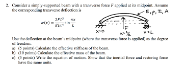 consider a simply supported beam with a transverse force f applied at its
