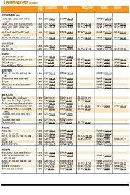 Motorcraft Spark Plug Gap Chart Best Picture Of Chart