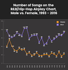 Billboard Hip Hop Charts Fewer Hip Hop R B Singles Are Crossing Over To Pop Radio