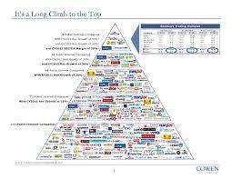 Investment Pyramid Chart Internet Pyramid Chart Ggv Capital