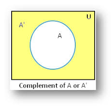 Venn Diagram Complement Complement Of A Set Using Venn Diagram Example On Complement Of A Set