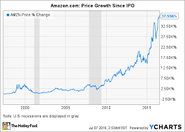 3 Terrible Reasons To Sell Amazon Com Inc Stock The
