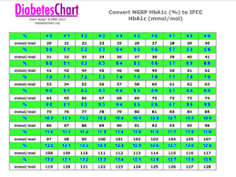 Fructosamine To Hba1c Conversion End My Diabetes