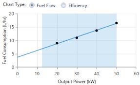 Fuel Curve