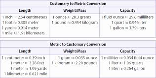 Customary Weight Chart 73 Scientific Metric Conversion Chart Quarts To Liters