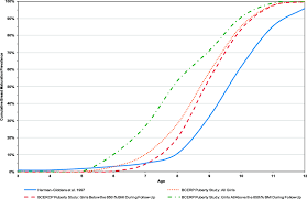 Comparing The Cumulative Prevalence Of Breast Stage 2 For