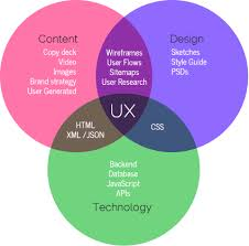 User Experience Venn Diagram Ux Field Established Classification And Category For Ux User