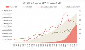 Us Economy Chart Since 2008 Us China Trade War An Inevitable Conflict And The Impact On