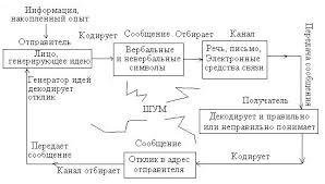 Реферат Общение и коммуникативные барьеры all referats com  Схема коммуникативного процесса с обратной связью По Траму 3