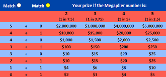 Mega Millions Chart Analyze Predict And Statistic Exactly Mega Millions Results