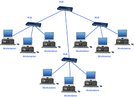 star network topology   network topologies    base t star     base t star network topology diagram