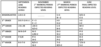 4th Grade Reading Level Chart Reading Resources P S 142