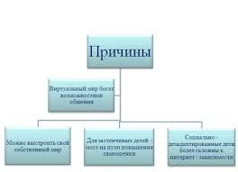 Интернет зависимость Статьи по специальности Пульмонология  Интернет зависимость