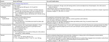 Antimalarials Anthelmintics And Peptides Basicmedical Key
