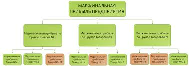 Маржинальная прибыль Пример анализа Формула расчета Маржинальная прибыль продуктов предприятия Иерархия