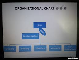 Pinoy Call Center Organization Chart The True Story Pushaux