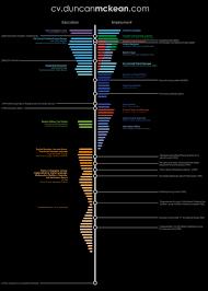 Timeline resume / cv