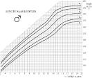 gemiddelde lengte kind 1 jaar