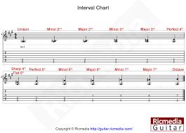 Guitar Intervals Chart Interval Chart Ricmedia Guitar