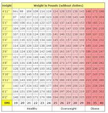 Backpacking Weight Chart 14 15 Over Weight Chart Se Chercher Com