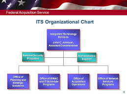 Gsa Fas Organization Chart Integrated Technology Service Federal Acquisition Service