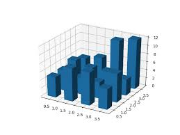 3d Bar Chart Python Create 3d Histogram Of 2d Data Matplotlib 3 1 1 Documentation