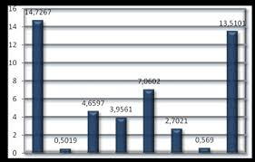 Большой Каталог Рефератов Курсовая работа Генетико  Результаты расчёта варианс СКС также как и эффекты ОКС можно изобразить в виде столбчатой диаграммы рисунок 3