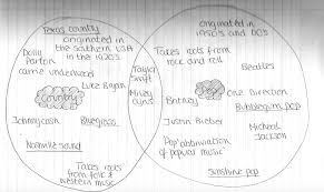 Venn Diagram Music Looking At Different Music Genres