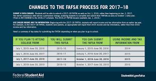 2017 18 fafsa process changes