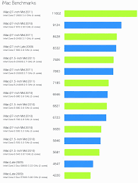 Imac Speed Comparison Chart Imac 2011 Benchmarks Cause Speed Envy Osxdaily