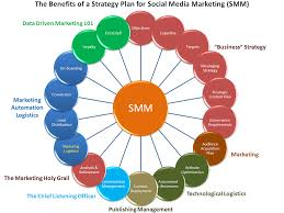 Social Media Marketing Plan Anatomy Of A Successful Social Media Strategy 12