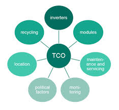 Total Cost Of Ownership Jyler