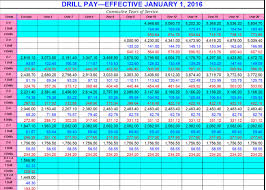 Army Reserve Monthly Pay Chart Army Officers Salary Online Charts Collection