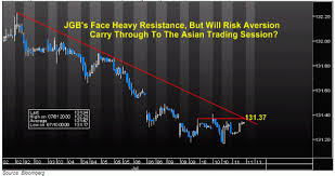 Will Japanese Yen Gains Be Capped By Crumbling Consumer