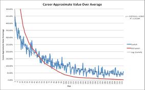 Draft Pick Value Chart Nfl How To Value Nfl Draft Picks The Harvard Sports Analysis
