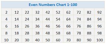 Odd And Even Chart Even Or Odd Number Calculator Calculator Swiftutors Com