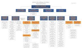 Microsoft Office Org Chart 66 Actual Microsoft Org Chart 2007