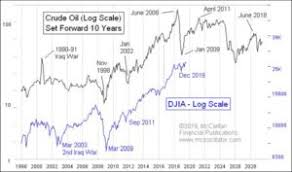 Crude Oil Predicts Djia Outlook Eresearch