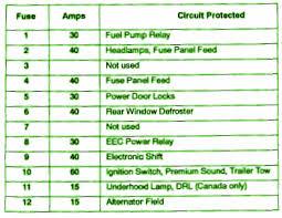 trailer towcar wiring diagram Ford Escort Zx2 Fuse Box Diagram ford explorer 1991 fuse box map 2001 ford escort zx2 fuse box diagram
