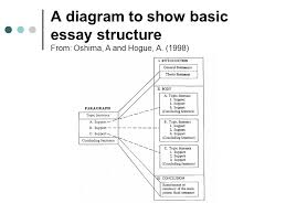 introduction to writing an essay ppt 3 a diagram to show basic essay structure from oshima a and hogue